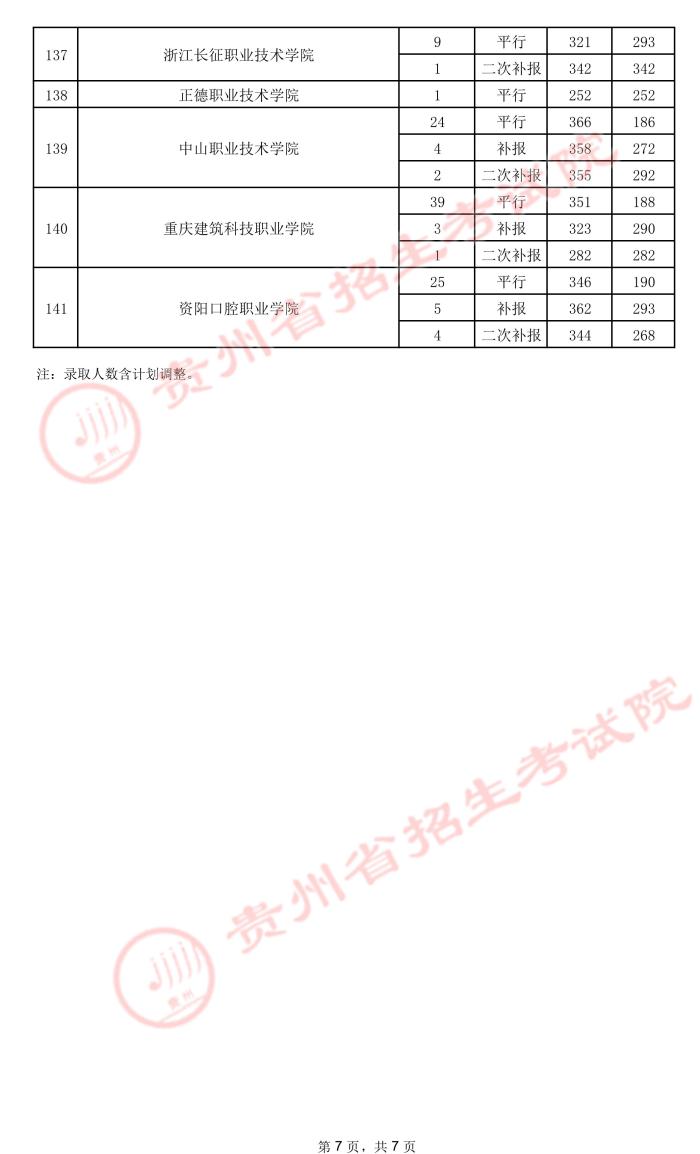 2021贵州高考专科院校录取最低分(五)7.jpeg