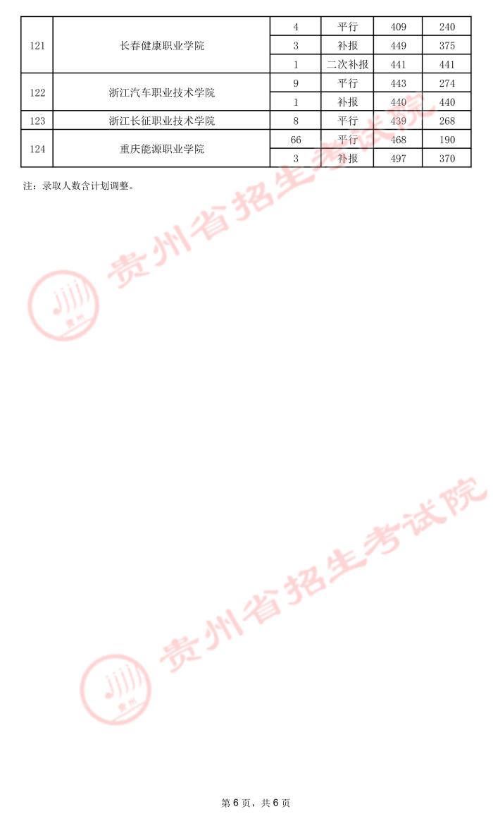 2021贵州高考专科院校录取最低分(五)13.jpeg