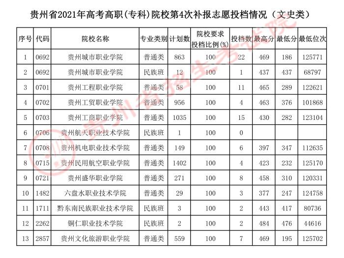 2021贵州高考专科院校第四次补报志愿投档分数线2.jpeg