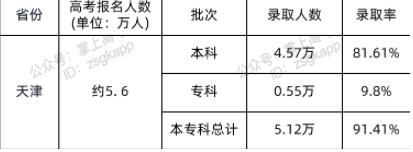 2021天津高考本科录取人数及录取率