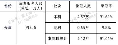 2021天津高考录取人数及录取率