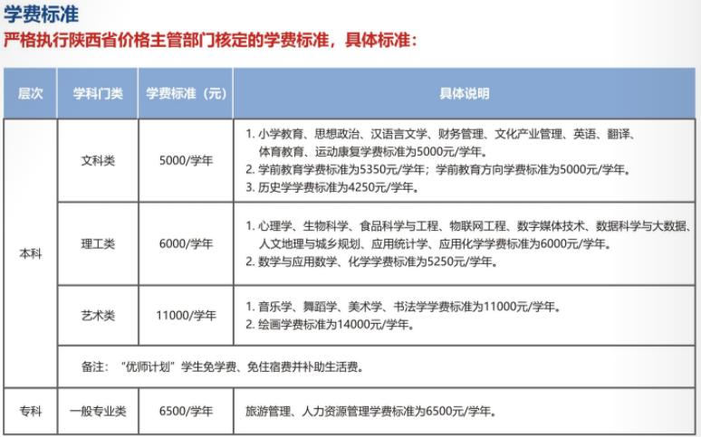 2021陕西学前师范学院学费标准
