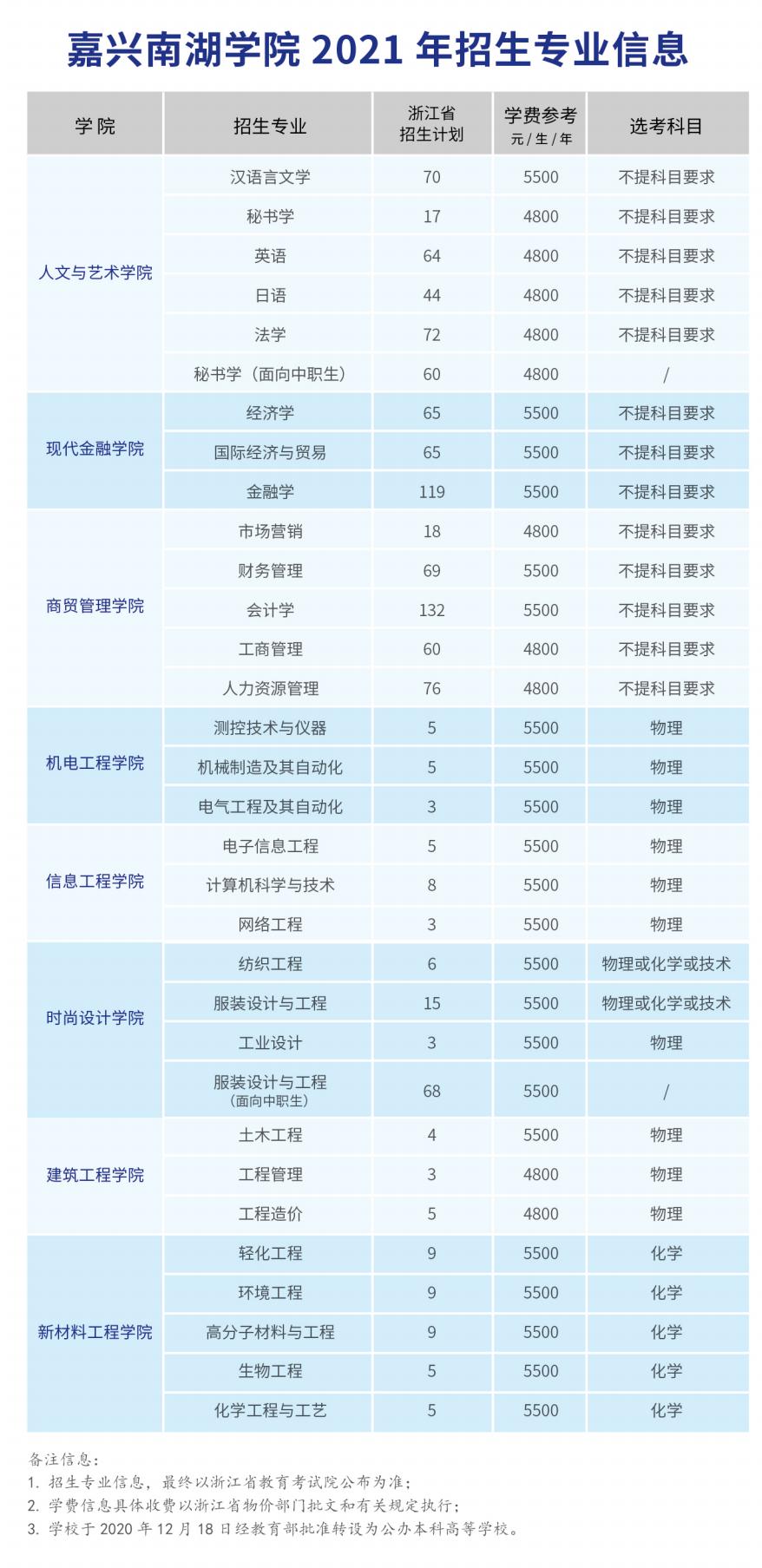 2021年嘉兴南湖学院学费是多少 各专业收费标准.png