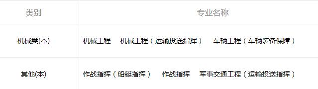 2021中國人民解放軍陸軍軍事交通學院招生有哪些專業 什么專業就業好