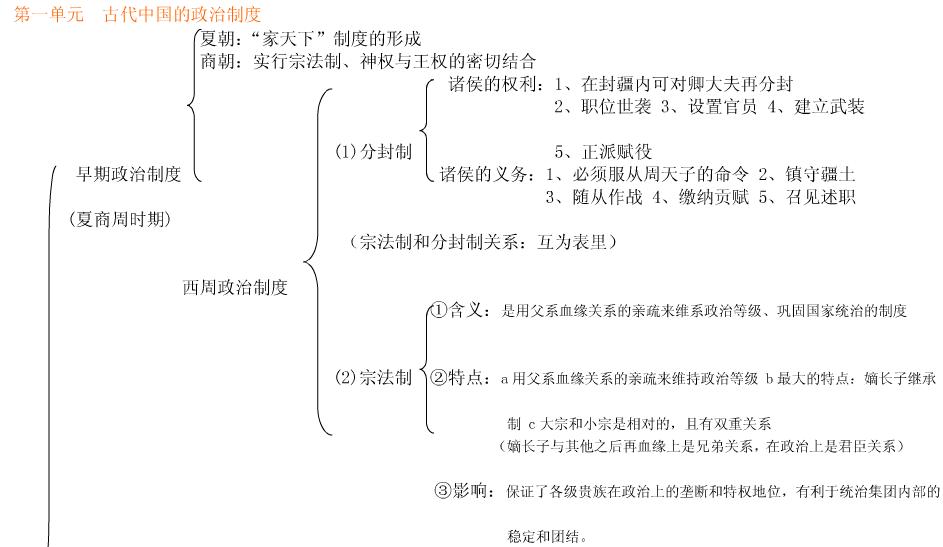 高一历史必修一第一课知识框架 有哪些重要考点