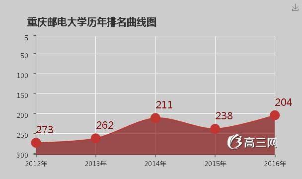 重庆邮电大学移通学院怎么样|重庆邮电大学怎么样好不好