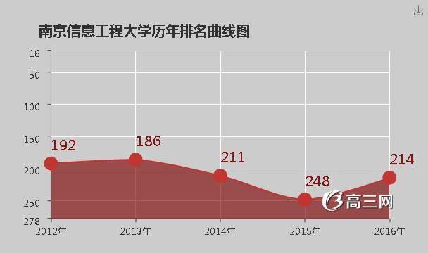 南京信息工程大学怎么样 好不好