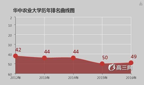 华中农业大学是几本