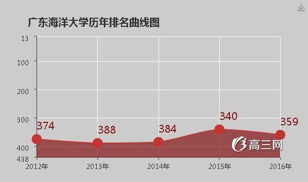 广东海洋大学排名 2016全国排名第359名