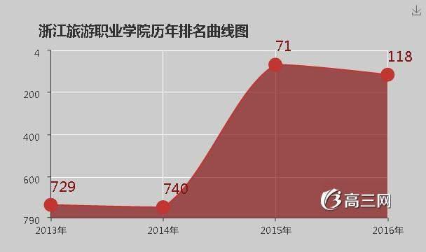 [江苏旅游职业学院排名]浙江旅游职业学院排名