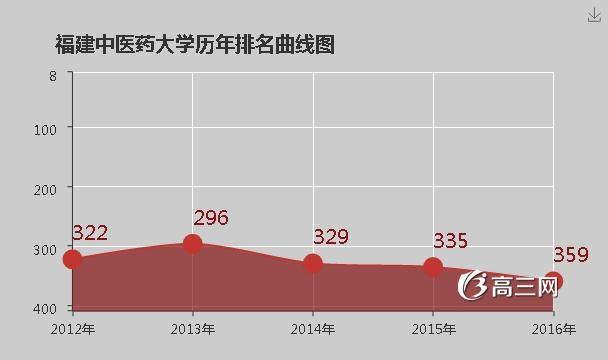 福建中医药大学排名2016全国排名第359名