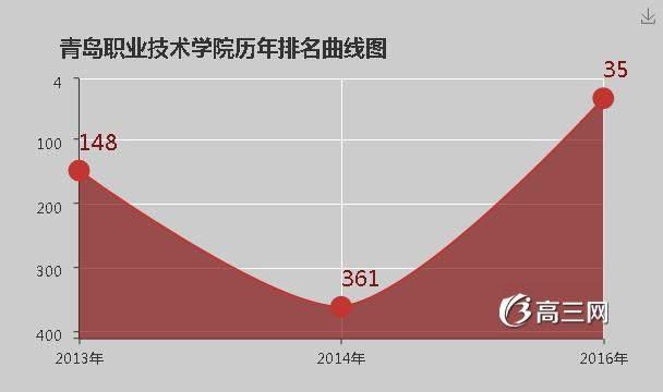 青岛职业技术学院历年排名表