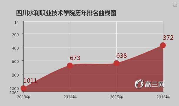 四川水利职业技术学院是公办还是民办大学