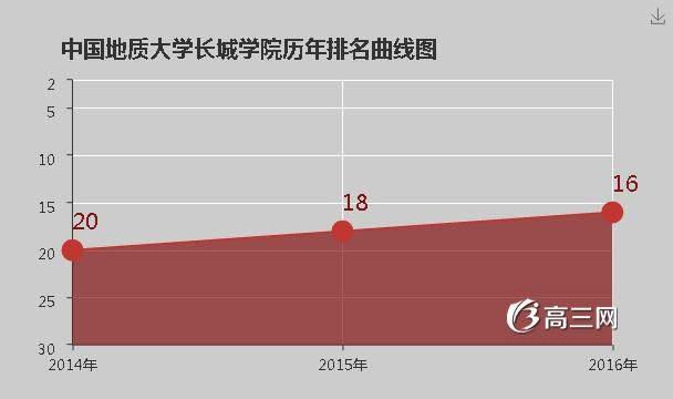 中国地质大学长城学院全国排名_中国地质大学长城学院排名