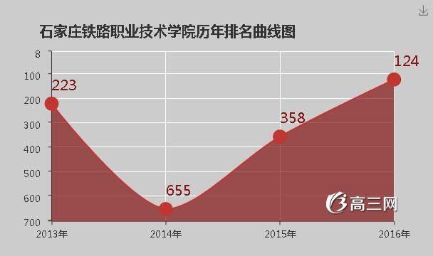 武汉铁路职业技术学院排名_石家庄铁路职业技术学院排名