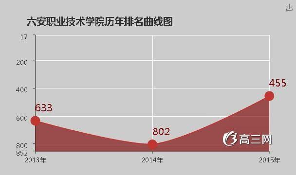 青岛职业技术学院是公办还是民办 六安职业技术学院是公办还是民办大学