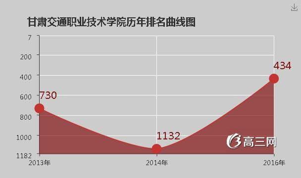 甘肃交通职业技术学院官网|甘肃交通职业技术学院是公办还是民办大学