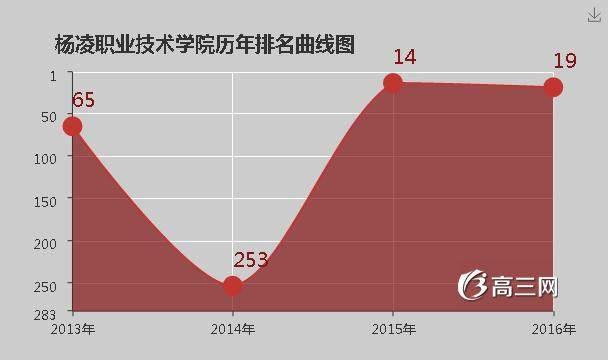 【青岛职业技术学院是公办还是民办】杨凌职业技术学院是公办还是民办大学