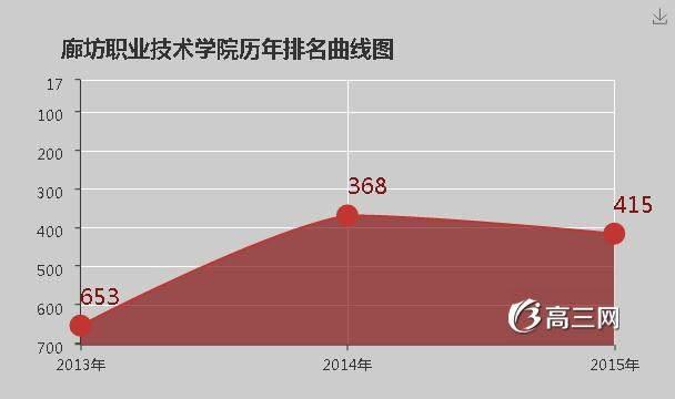 青岛职业技术学院是公办还是民办_廊坊职业技术学院是公办还是民办大学