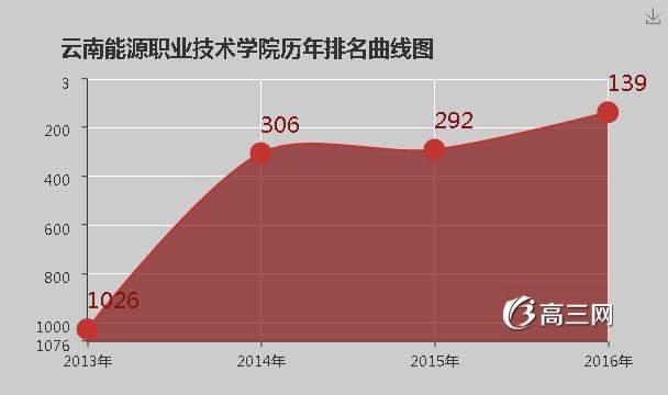 201中国能源结构比例