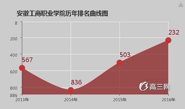 [潍坊工商职业学院是公办还是民办]安徽工商职业学院是公办还是民办大学