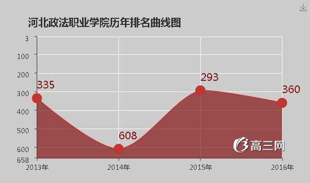 河北政法职业学院官网|河北政法职业学院排名