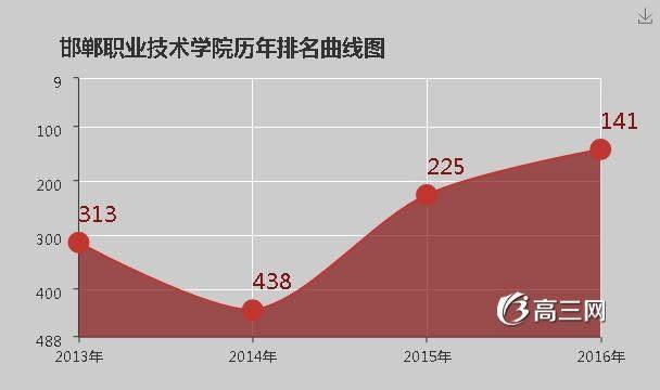 【邯郸职业技术学院官网】邯郸职业技术学院排名