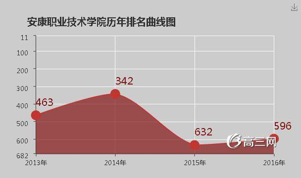 青岛职业技术学院是公办还是民办_安康职业技术学院是公办还是民办大学