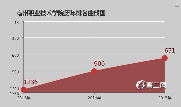 亳州职业技术学院官网_亳州职业技术学院是公办还是民办大学