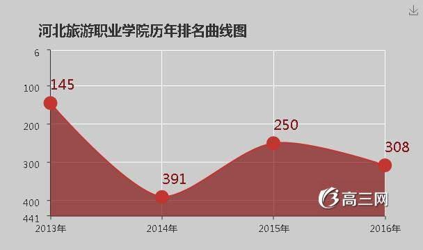 江苏旅游职业学院排名_河北旅游职业学院排名