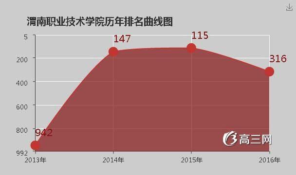 [渭南铁路职业技术学院]渭南职业技术学院是公办还是民办大学