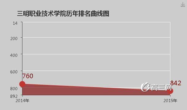 青岛职业技术学院是公办还是民办|三明职业技术学院是公办还是民办大学