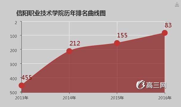 青岛职业技术学院是公办还是民办 信阳职业技术学院是公办还是民办大学