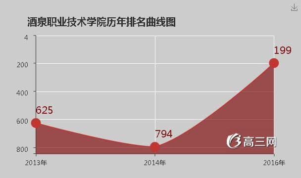 青岛职业技术学院是公办还是民办_酒泉职业技术学院是公办还是民办大学