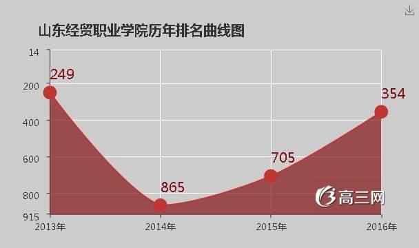 河南经贸职业学院是公办还是民办 山东经贸职业学院是公办还是民办大学