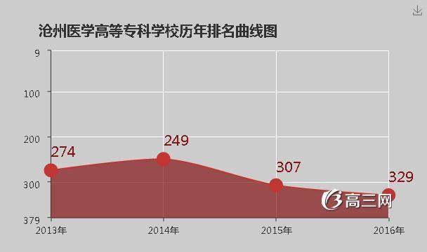 沧州高等医学高等专科学校|沧州医学高等专科学校排名