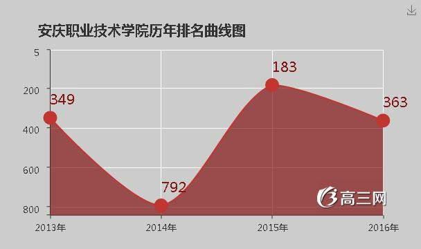 安庆职业技术学院官网 安庆职业技术学院是公办还是民办大学
