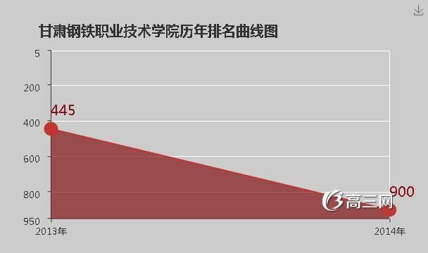 【酒泉钢铁职业技术学院】甘肃钢铁职业技术学院是公办还是民办大学