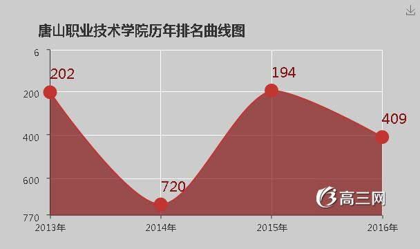 唐山职业技术学院官网|唐山职业技术学院排名
