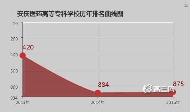 【安庆医药高等专科学校吧】安庆医药高等专科学校是公办还是民办大学