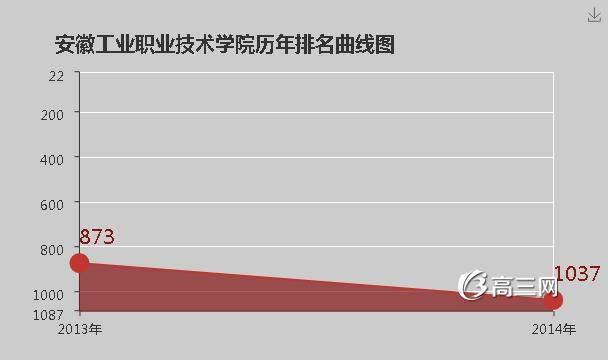 【重庆工业职业技术学院是公办吗】安徽工业职业技术学院是公办还是民办大学