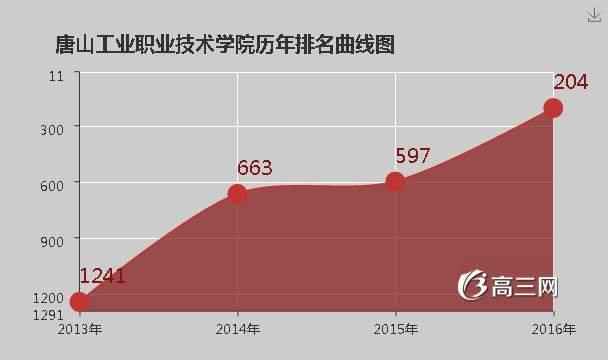 唐山工业职业技术学院官网_唐山工业职业技术学院排名
