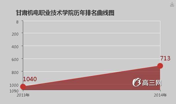 甘肃机电职业技术学院官网|甘肃机电职业技术学院是公办还是民办大学