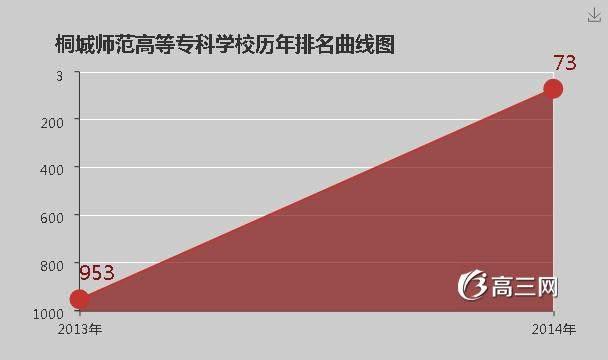 【桐城师范高等专科学校官网】桐城师范高等专科学校是公办还是民办大学