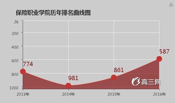 长沙职业高中排名