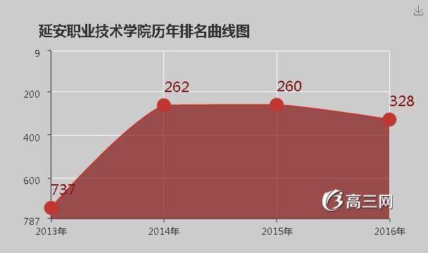 【青岛职业技术学院是公办还是民办】延安职业技术学院是公办还是民办大学