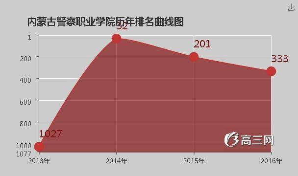 内蒙古警察职业学院2018招生简章_内蒙古警察职业学院排名