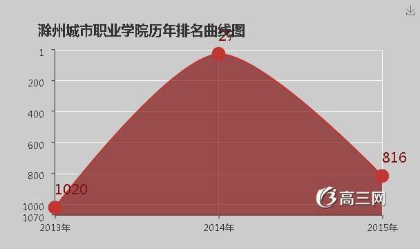 【滁州城市职业学院官网】滁州城市职业学院是公办还是民办大学