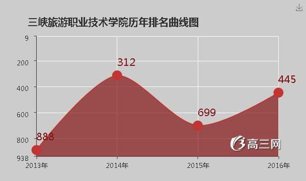 三峡旅游职业技术学院官网 三峡旅游职业技术学院是公办还是民办大学