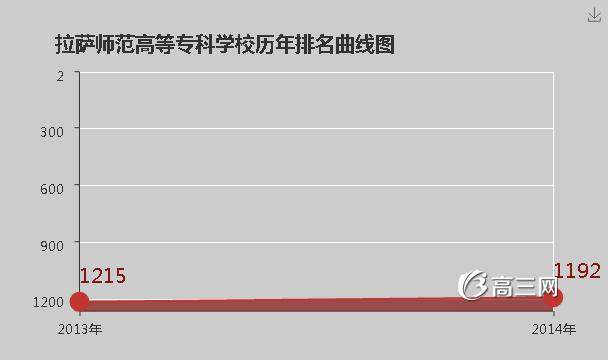 【拉萨师范高等专科学校招生简章】拉萨师范高等专科学校排名